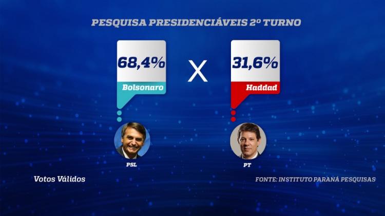 Resultado de imagem para Paraná Pesquisas: Bolsonaro tem 68,4% dos votos válidos em São Paulo