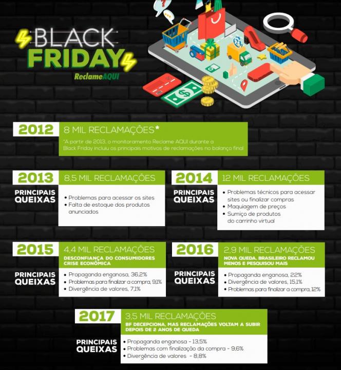 8010f1972 Chegada da Black Friday contrasta consumidores eufóricos e receosos ...