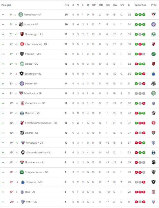 Retorno Do Brasileirao Veja Como Esta A Tabela De Classificacao Do Campeonato Brasileiro 2019 Jovem Pan